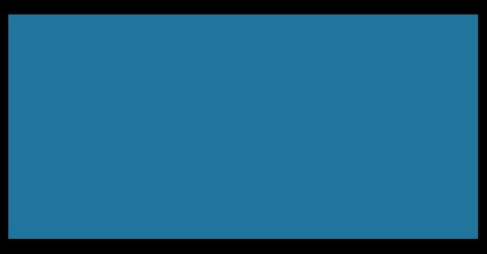Wix V WordPress 3